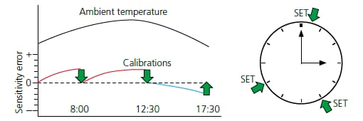 Choice of fully-automatic calibrations: PSC and Clock-CAL