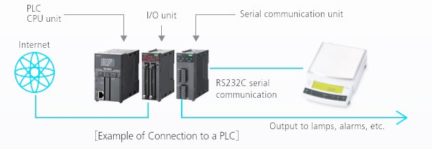 Proven Track Record of Compatibility with PLC
