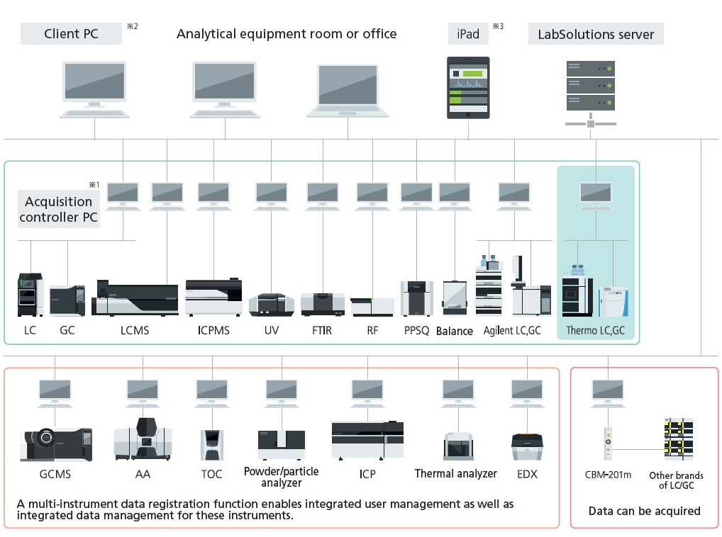 Network System for the LabSolutions™ CS Analytical Data System