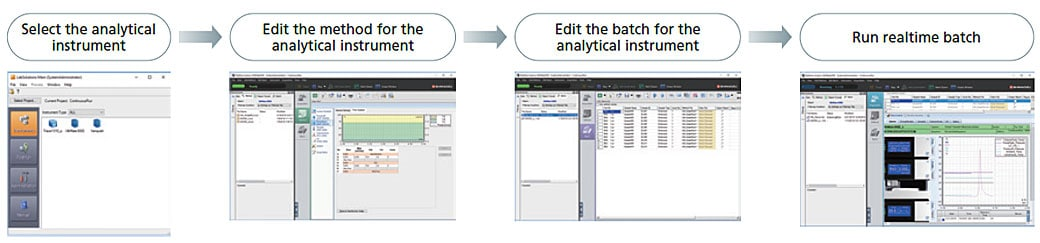 The control panel and method editor