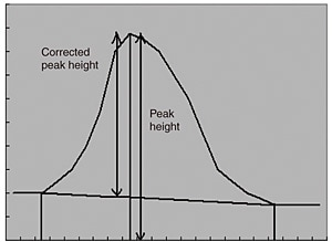 Fig. 3 Peak Height and Corrected Peak Height
