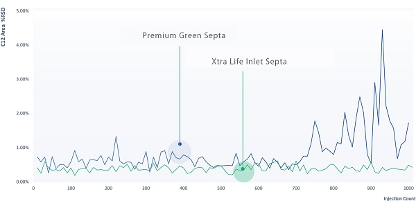 Comparison of C12 area reproducibility of Xtra Life inlet septa and Premium Green septa for 1000 continuous injections