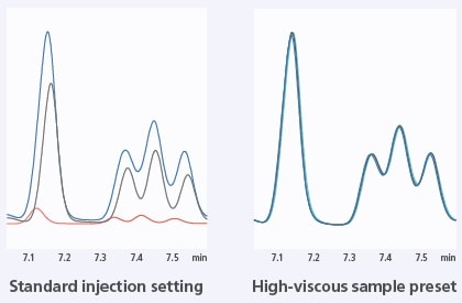 Continuous analysis of viscous lemon oil