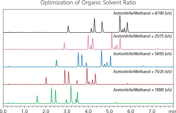Optimization of Organic Solvent Ratio