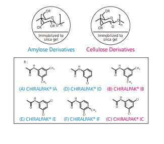 Rapid Method Scouting of Chiral Compounds