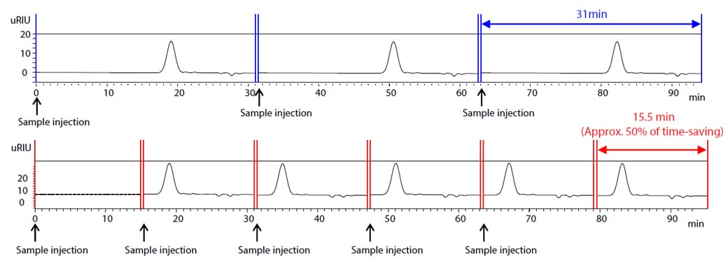 Comparison of Sequential GPC Analyses With (Lower) / Without (Upper) Overlapped Injection (RID)