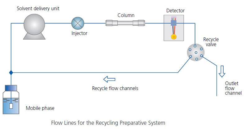 Flow Lines for the Recycling Preparative System