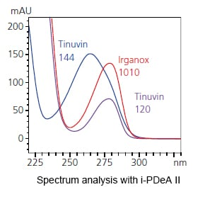 Spectrum analysis with i-PDeA II