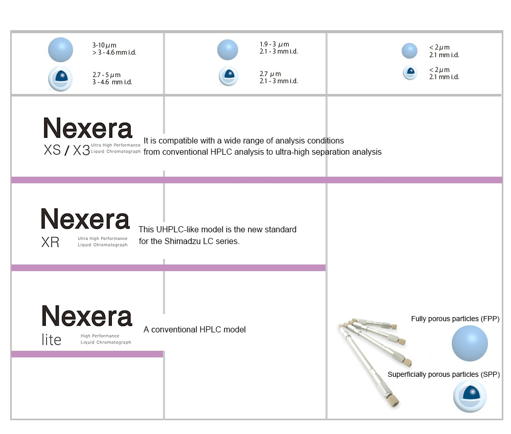 Nexera series Line UP