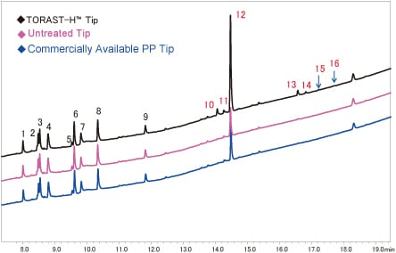 Fig. 2 Adsorption of Trypsin Digested Myoglobin to PP Tips
