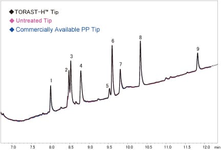 Fig. 3 Adsorption of Trypsin Digested Myoglobin to PP Tips