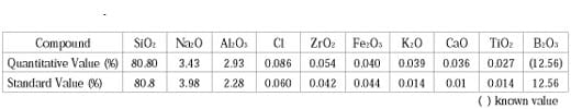 Quantitative Analysis Results of NBS93a Borosilicate Glass Using the FP Method