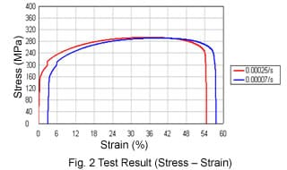 Fig. 2 Test Result (Stress - Strain)