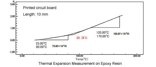 Thermal Expansion Measurement on Epoxy Resign