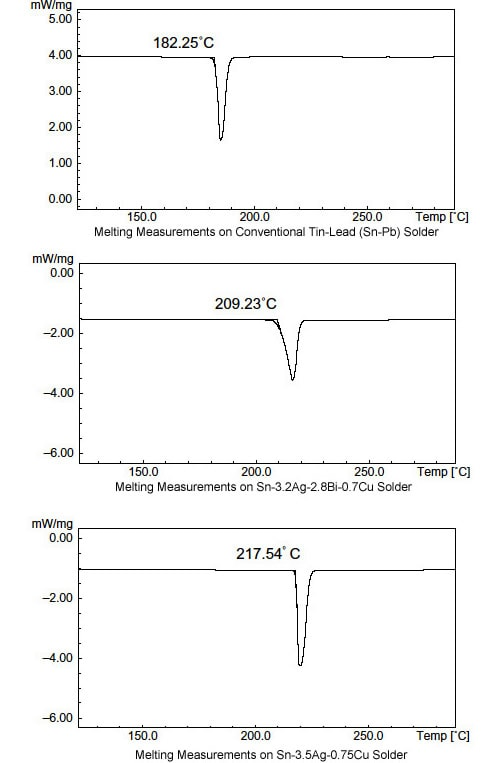 Melting Measurements on Lead-Free Solder (TA)