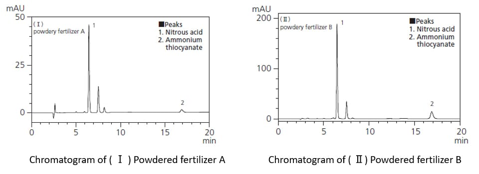 Analysis of nitrous acid and ammonium thiocyanate in fertilizers