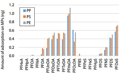 Fig. 4 LC-MS/MS Analysis Results: PFAS