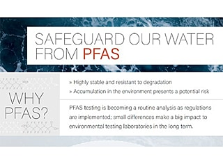 [Infographic] A Complete One-Stop Solution for PFAS Analysis