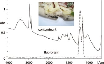 Infrared spectra of contaminant and fluororesin