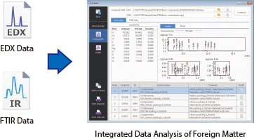 Integrated data analysis of foreign matter