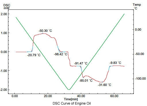 Measurement of Solidification and Melting of Engine Oil (DSC)