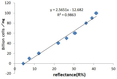 Concentration and plot of reflectance at 910 nm