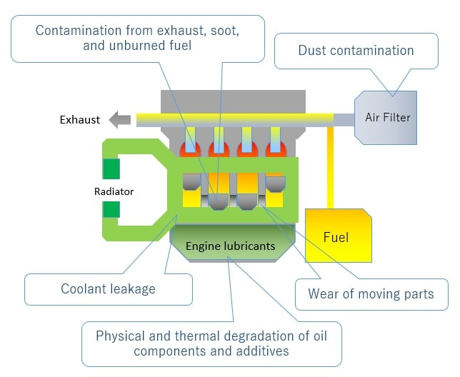 Typical causes of engine lubricant deterioration