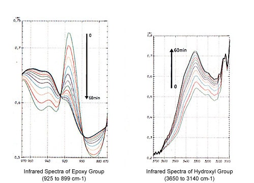 Infrared Spectra of Epoxy Group and Hydroxyl Group