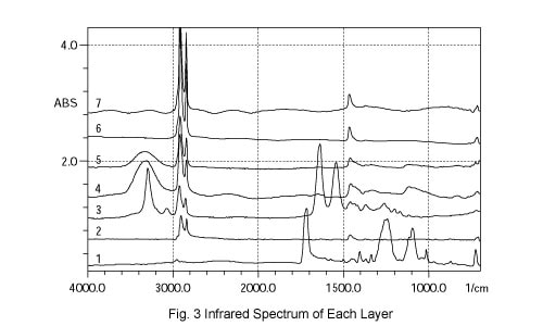 Fig. 3 Infrared Spectrum of Each Layer