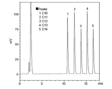 Chromatograph of LAS (20 µL injection of 0.1 g/L each)