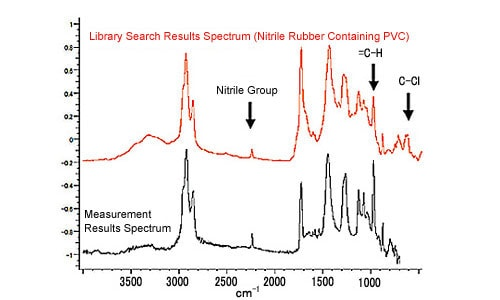 FTIR Data Measurement Peaks (After Correction) and Library Search Spectrum