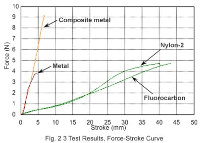 Fig. 2 3 Test Results, Force-Stroke Curve