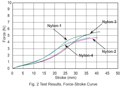 Fig. 2 Test Results, Force-Stroke Curve