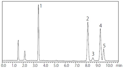 Chromatogram of Class 1 Standard Solution by Procedure A (Water-Soluble Sample)