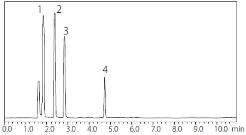 Chromatogram of Class 1 Standard Solution by Procedure B (Water-Soluble Sample)
