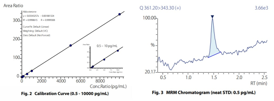 Calibration Curve (0.5 - 10000 pg/mL), Fig. 3 MRM Chromatogram (neat STD: 0.5 pg/mL)