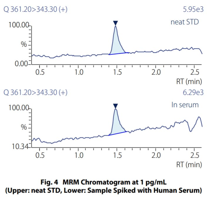MRM Chromatogram at 1 pg/mL