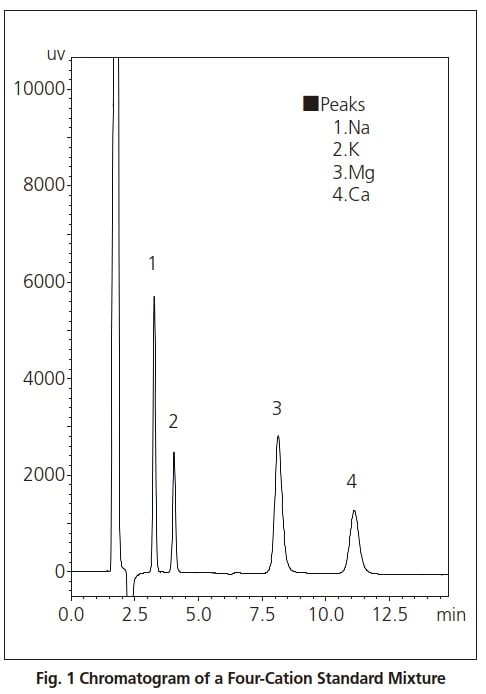 Fig. 1 Chromatogram of a Four-Cation Standard Mixture