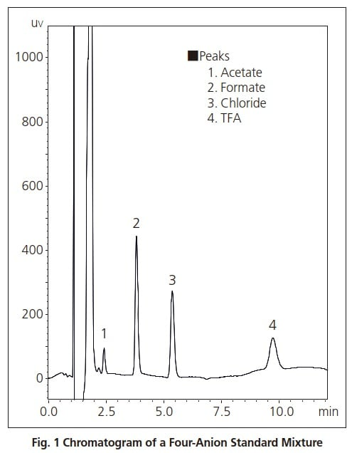 Fig. 1 Chromatogram of a Four-Anion Standard Mixture