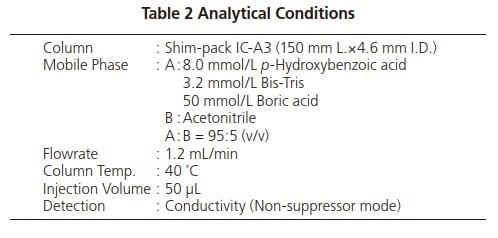 Table 2 Analytical Conditions