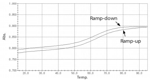 Fig. 4 Melting Curves of Samples