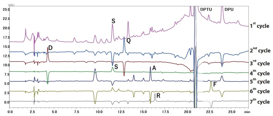 Fig. 1 Subtracted Chromatograms from First Seven Cycles Using the PPSQ-50A Gradient System