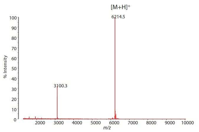 Fig. 1 MALDI-TOF Mass Spectrum of Synthetic Nucleic Acid Measurement mode: Positive Linear