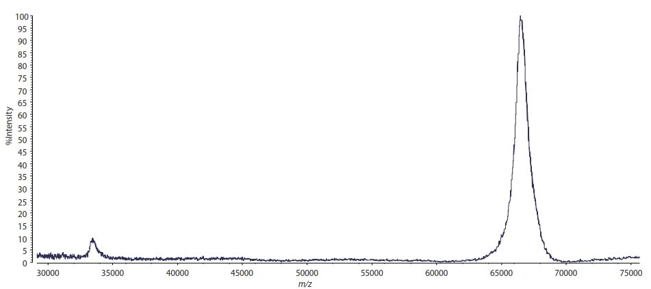 Fig. 2 Mass Spectrum of a Trace Amount of Protein (Bovine Serum Albumin)