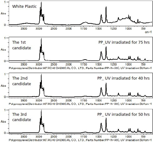 Evaluation of Deteriorated Samples