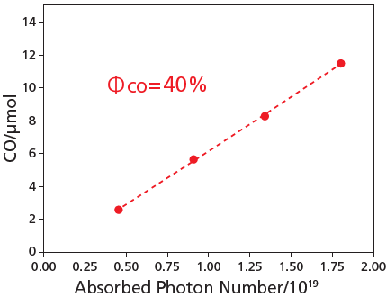 Quantity of Carbon Monoxide Generated vs. Number of Photons Absorbed