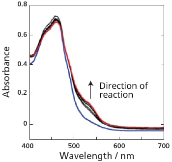 Ru-Re Supramolecular Complex Photocatalyst Reaction Spectral Measurement Results