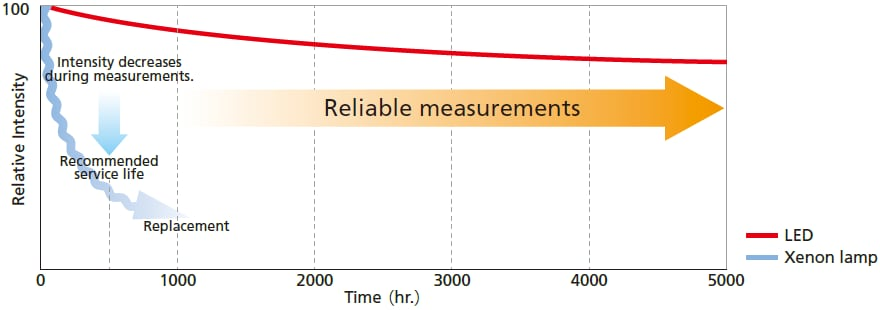 Measures Photon Count Accurately
