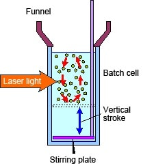 Fig. 1 Structure of Batch Cell