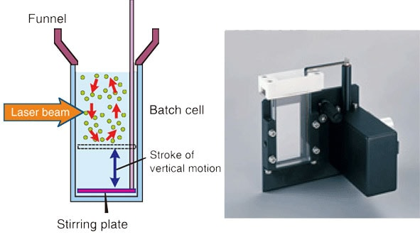 Fig. 2 Measurement Using a Batch Cell